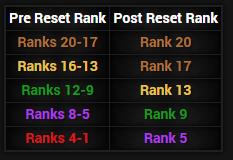 Reset rang w Dead by Daylight